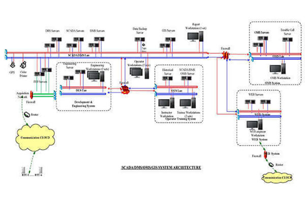 RW8000 DMS Distribution Management System Solutions