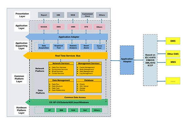 RW8000 EMS Energy Management System Solution