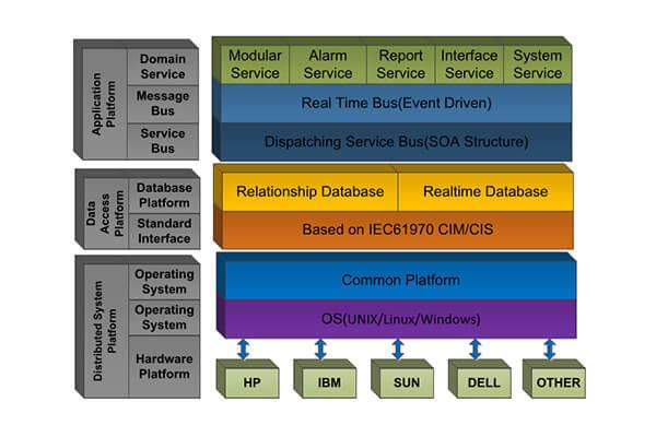 RW1800 Substation Automation SCADA System