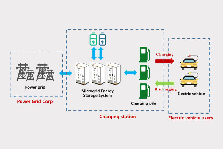 Whole Solution for EV Charger Station